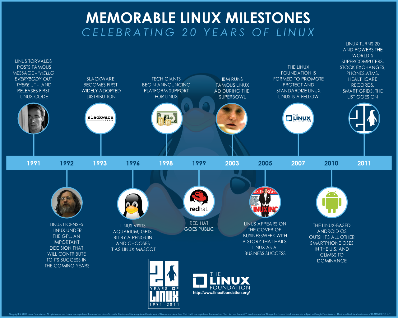 20 years linux-infographic