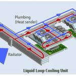 Fujitsu, Teknologi Pendingan, Liquid Loop Cool