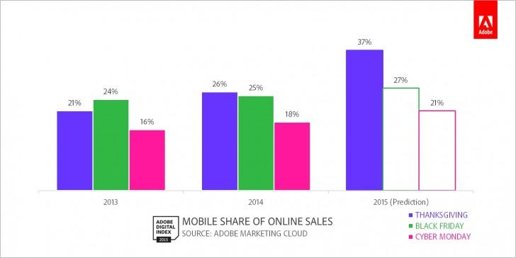 Trend Belanja Online Lewat Mobile Phone