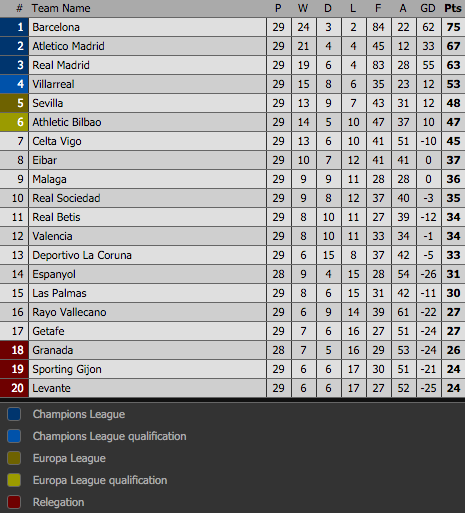 Klasemen Liga Spanyol 14 Maret 2016