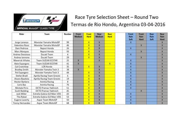 List Type dan Jenis Ban MotoGP Argentina 2016