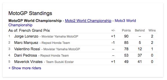 Klasemen MotoGP 2016 Putaran kelima Le Mans