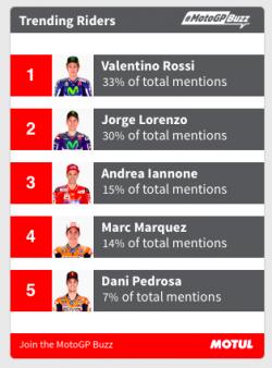 MotoGPBuzz masih dipegang Valentino Rossi