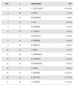 Hasil MotoGP Brno Rep Ceko 2016