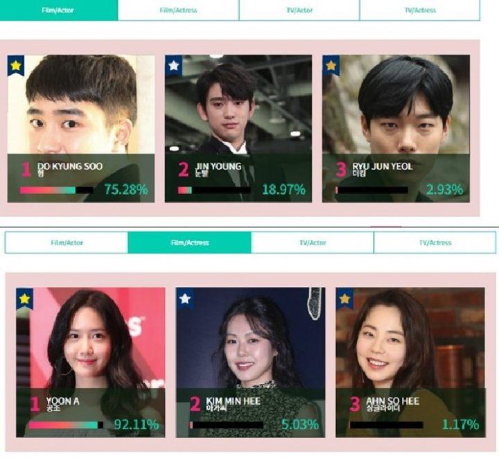 Most Popular Actor Actress At Baeksang